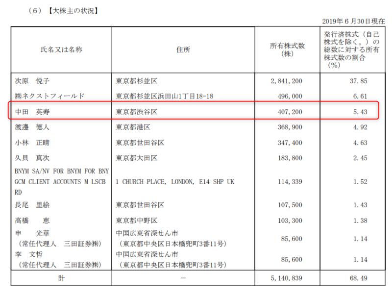 2180 サニーサイドアップ 19年6月期有価証券報告書より 大株主