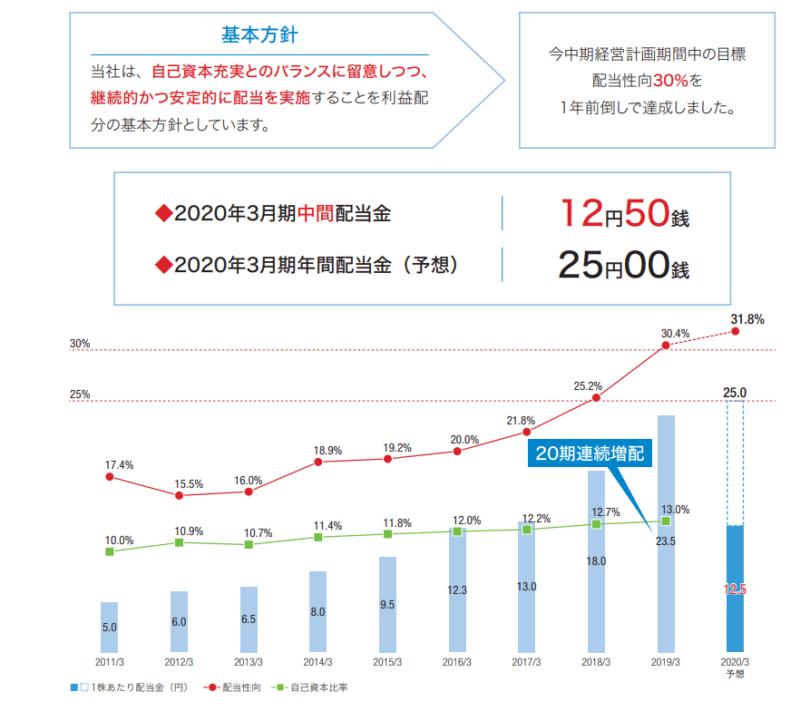 三菱UFJリース 株主通信(20年3月期中間)より