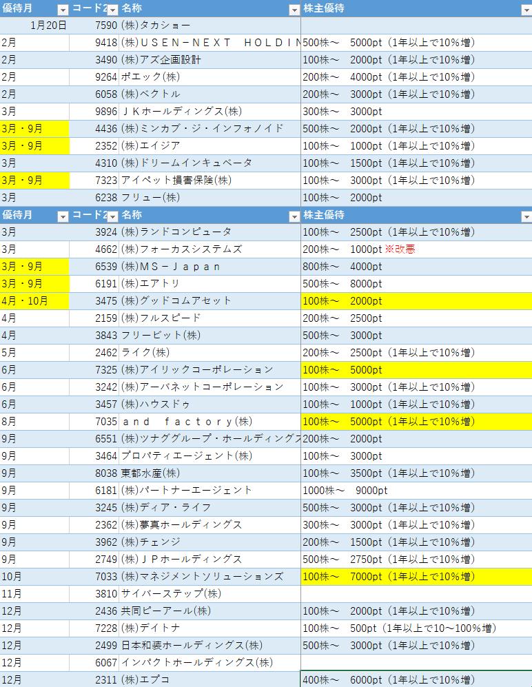 株主優待 プレミアム倶楽部一覧