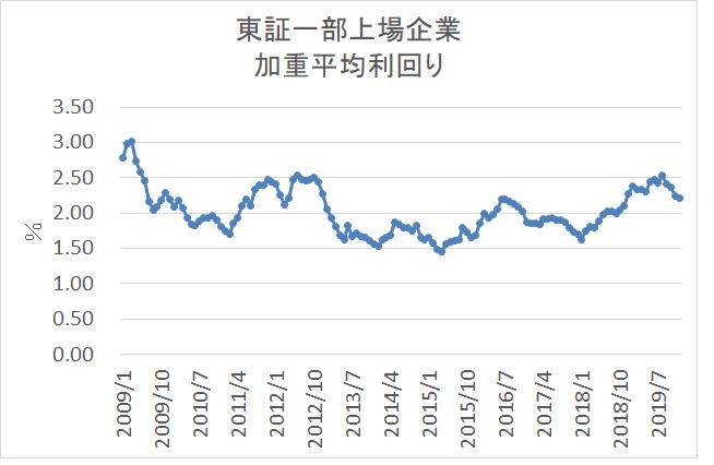 統計 日本取引所グループより 東証一部上場企業 配当利回り