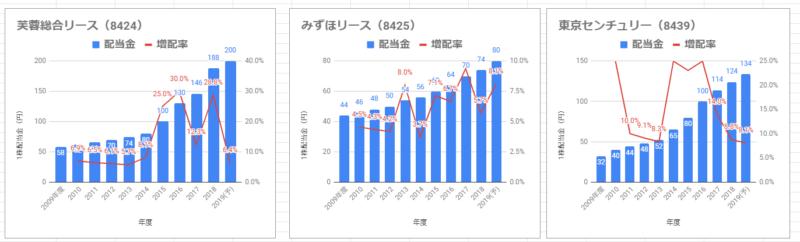 リース会社 増配記録①