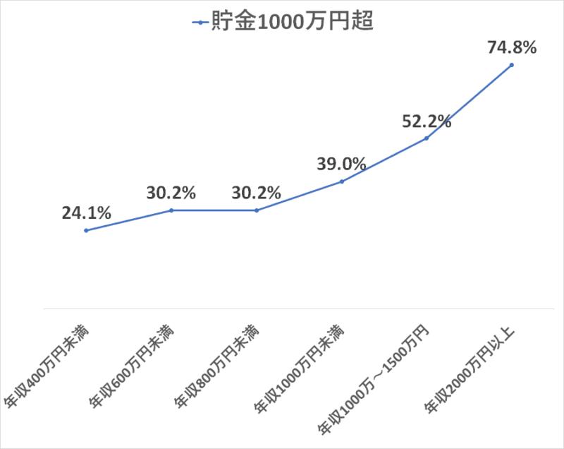 統計 H28国民生活基礎調査 貯金1000万円超え率 年収別