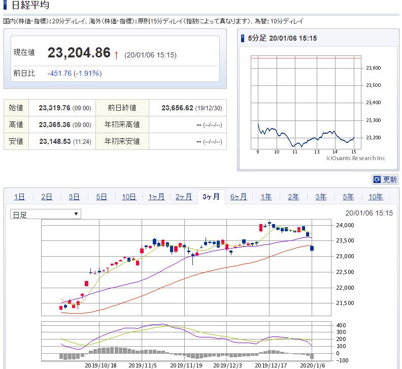 日経平均株価2020年1月6日 SBI証券より