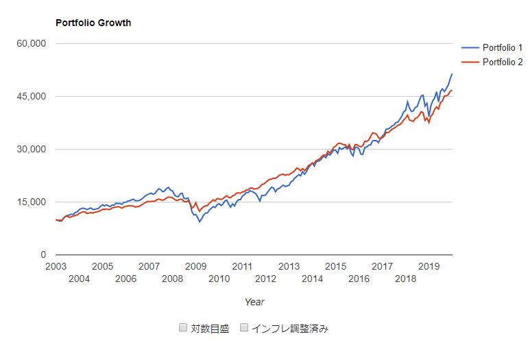 S&P500 年率6% 債券
