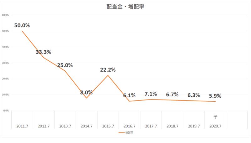 2353 日本駐車場開発 配当金 増配率