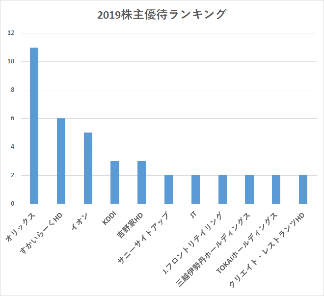 2019株主優待ランキング グラフ