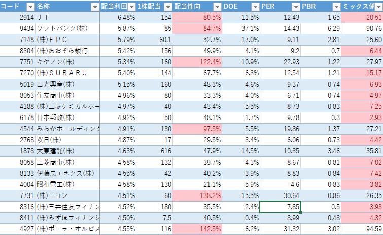 高配当ランキング(2020年1月6日)配当利回り