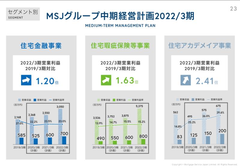 7192 日本モーゲージ 中期経営計画2 個人事業説明会(2019年12月)資料より