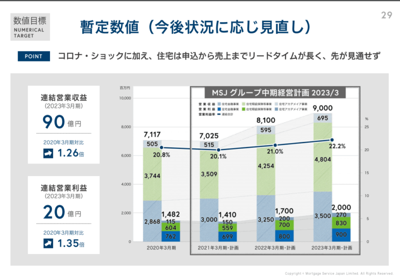 7192 日本モーゲージサービス 中期経営計画 20年3月期決算説明資料