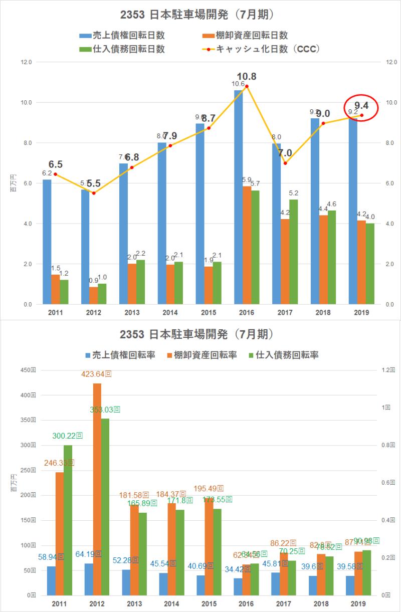 2353 日本駐車場開発 回転率