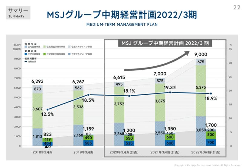 7192 日本モーゲージ 中期経営計画 個人事業説明会(2019年12月)資料より