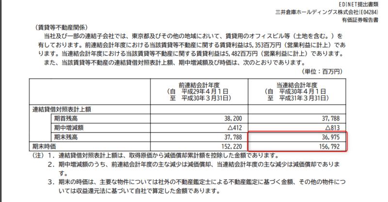 9302 三井倉庫HD 有価証券報告書19年3月期より
