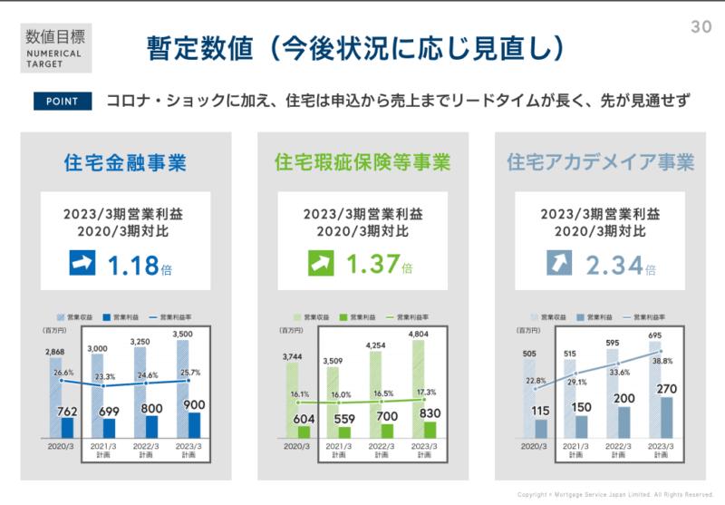 7192 日本モーゲージサービス 中期経営計画 2 20年3月期決算説明資料