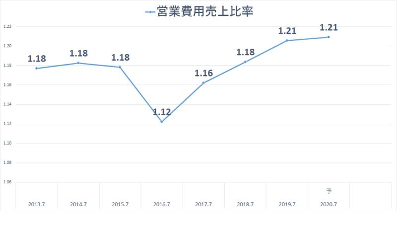 2353 日本駐車場開発 営業費用売上比率