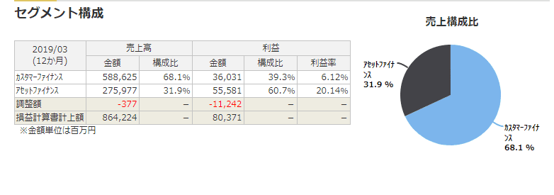 8593 三菱UFJリース セグメント業績 マネックス証券より