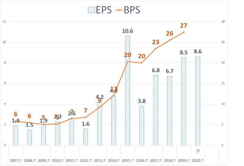 2353 日本駐車場開発 EPS BPS