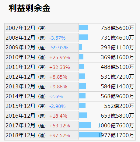 4004 昭和電工 利益剰余金 IR BANK