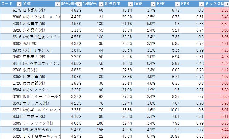 高配当ランキング(2020年1月6日)ミックス係数
