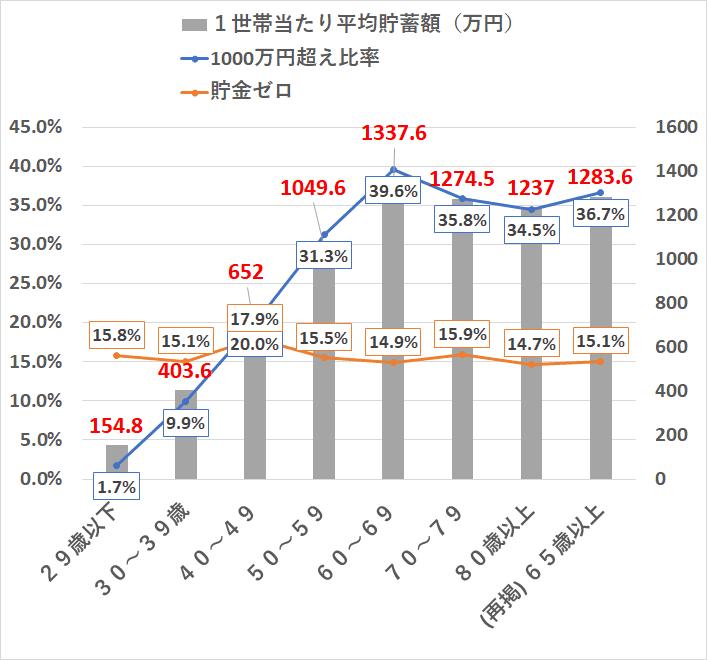統計 H28国民生活基礎調査 貯金1000万円超え率 年収別 年齢