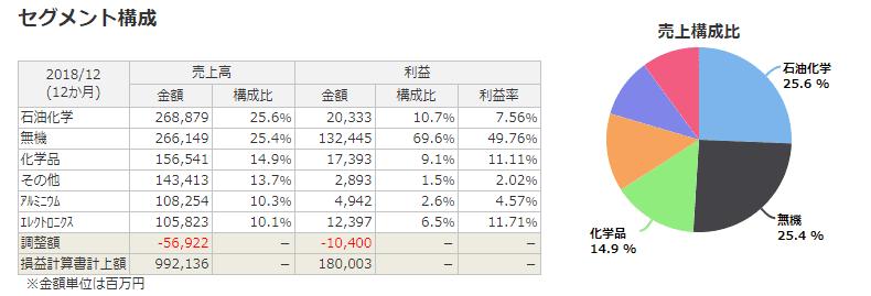 4004 昭和電工 セグメント