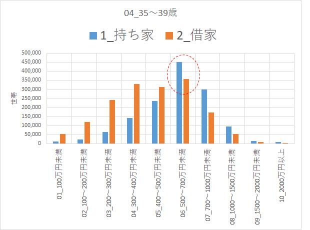 H30 住宅土地統計調査 35~39歳