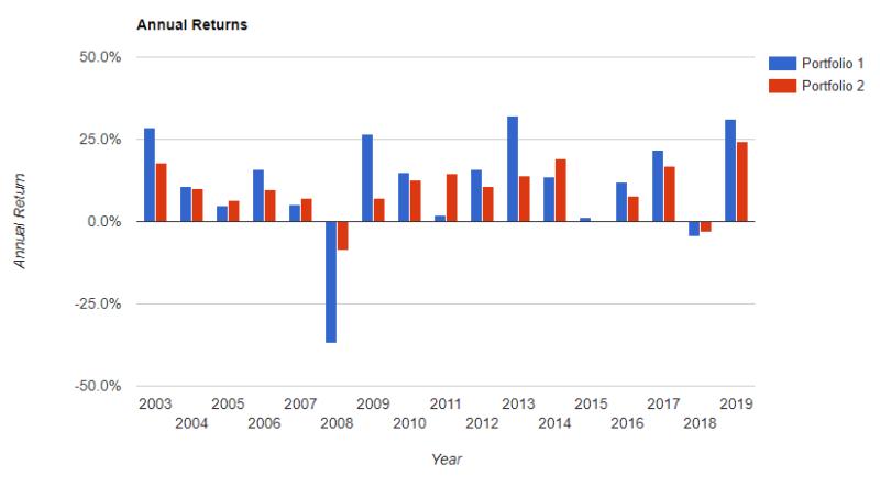 S&P500 年率6% 年 債券