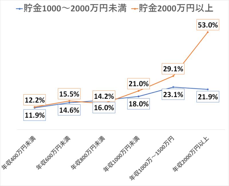 統計 H28国民生活基礎調査 貯金1000 2000万円超え 年収別