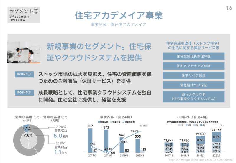 7192 日本モーゲージサービス 住宅アカデメイア事業 20年3月期決算説明資料
