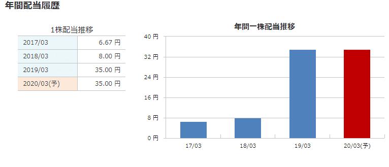 7192 日本モーゲージサービス 配当 マネックス証券より