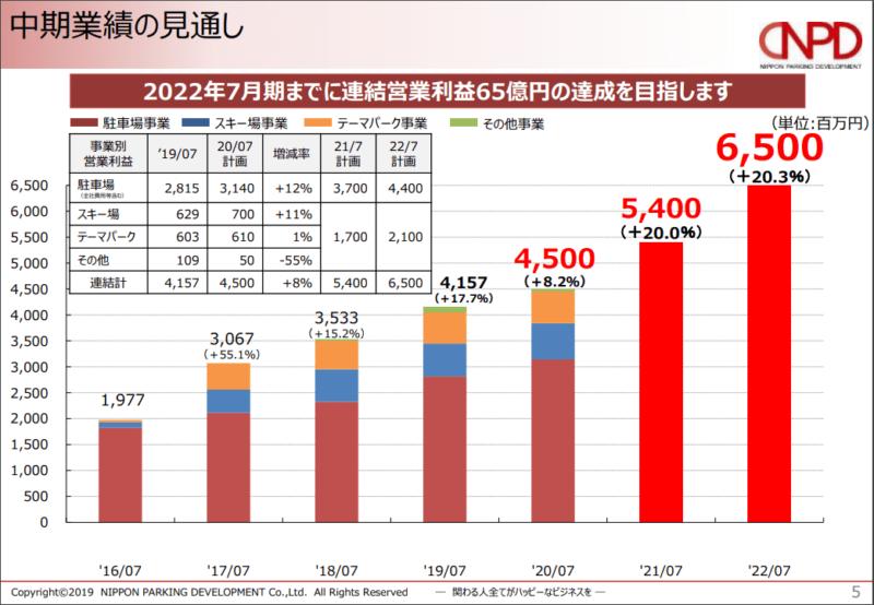 2353 日本駐車場開発 中期経営計画 2019年7月期決算説明資料より