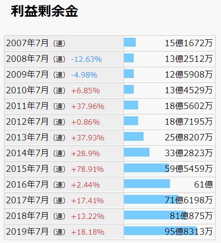2353 日本駐車場開発 利益剰余金 IRバンクより
