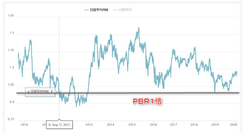 日経平均株価 PBR1倍