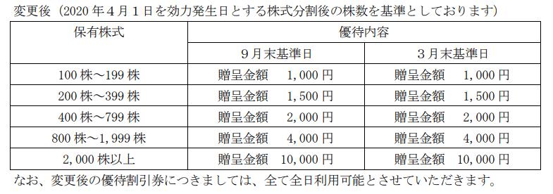 スシロー 株主優待変更(2020年度から)