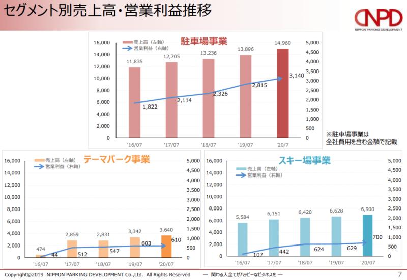 2353 日本駐車場開発 セグメント 2019年7月期決算説明資料より