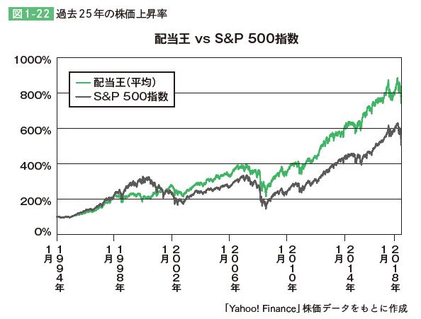 配当王 S&P500 バリュー投資家のための「米国株」データ分析
