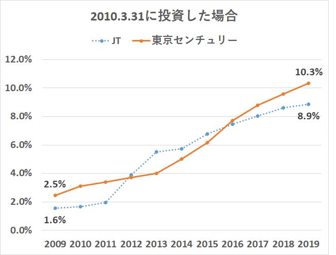 8439 東京センチュリー JTと比較 配当金比較
