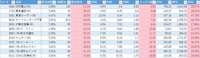 高配当ランキング(2020年1月6日)配当利回り ROE ミックス係数