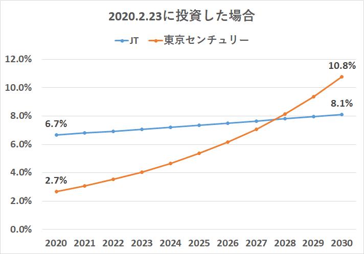 8439 東京センチュリー JTと比較 配当金比較 試算