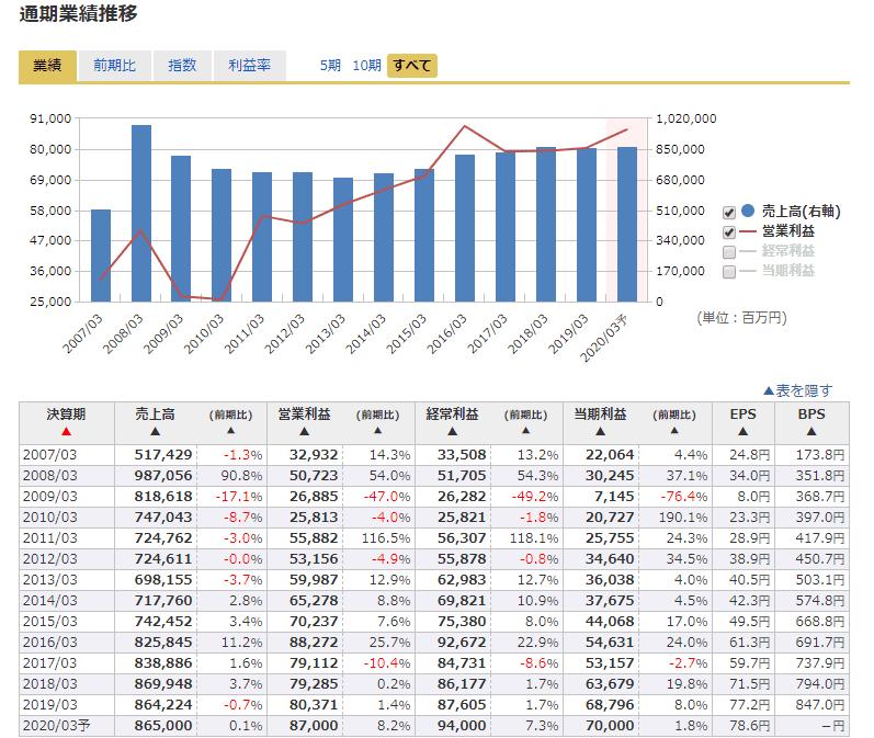 8593 三菱UFJリース 業績 マネックス証券より