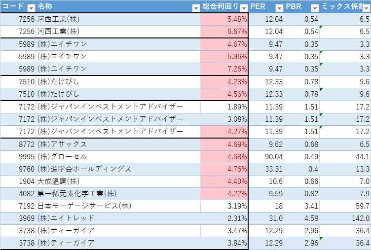 株主優待 ミックス係数(PER×PBR)