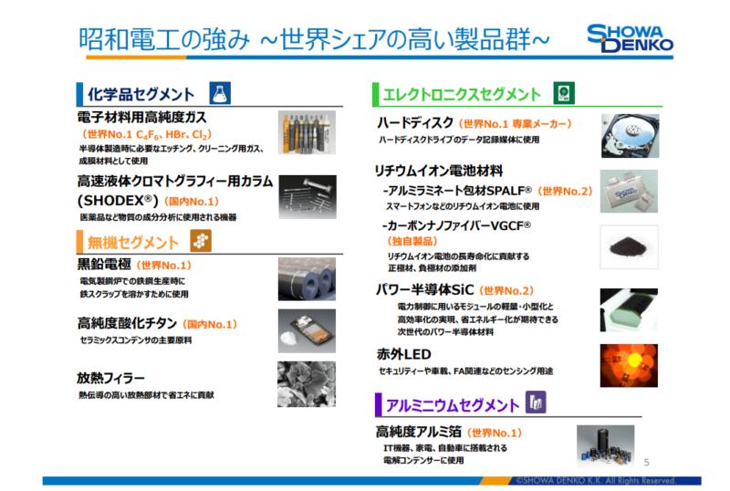 4004 昭和電工2 シェア商品