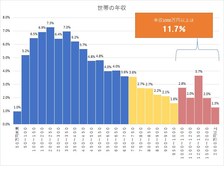 統計 国民生活基礎調査H28 年収別貯金額 年収1000万円以上