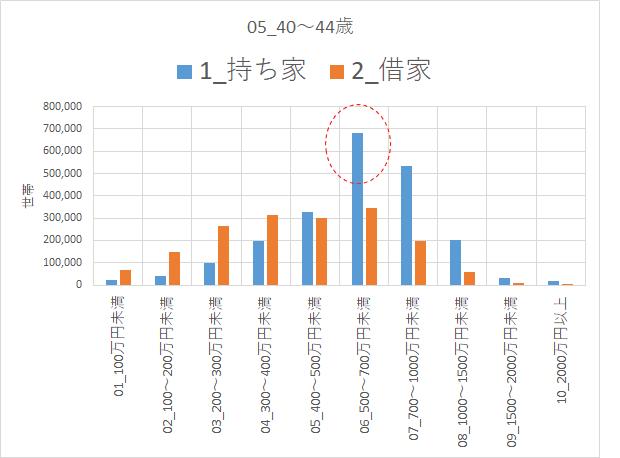 H30 住宅土地統計調査 40~44歳