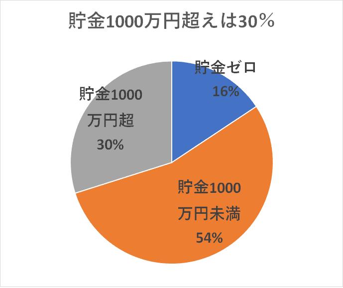 統計 H28国民生活基礎調査 貯金1000万円超え