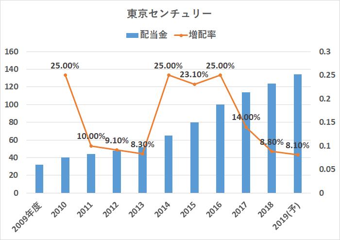 8439 東京センチュリー 配当金 増配率