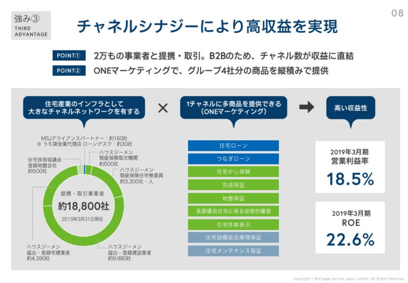 7192 日本モーゲージ 収益力 個人事業説明会(2019年12月)資料より