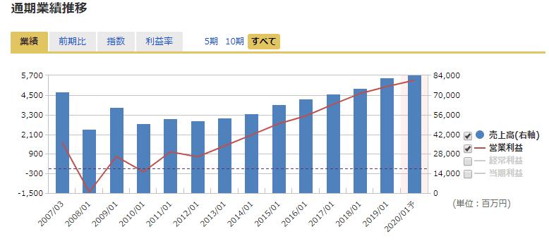 9743 丹青社 業績 マネックス証券より