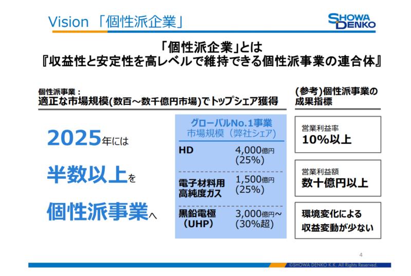4004 昭和電工1 2025年度