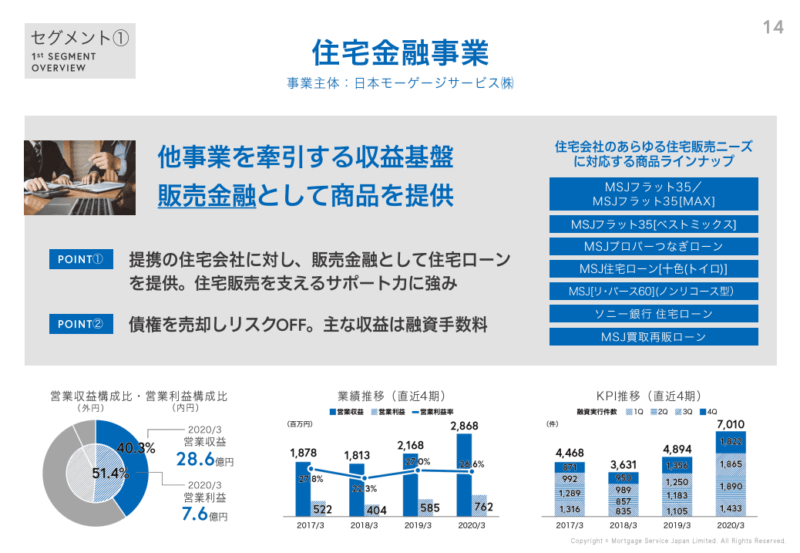 7192 日本モーゲージサービス 住宅金融事業 20年3月期決算説明資料