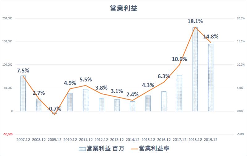 4004 昭和電工 営業利益率